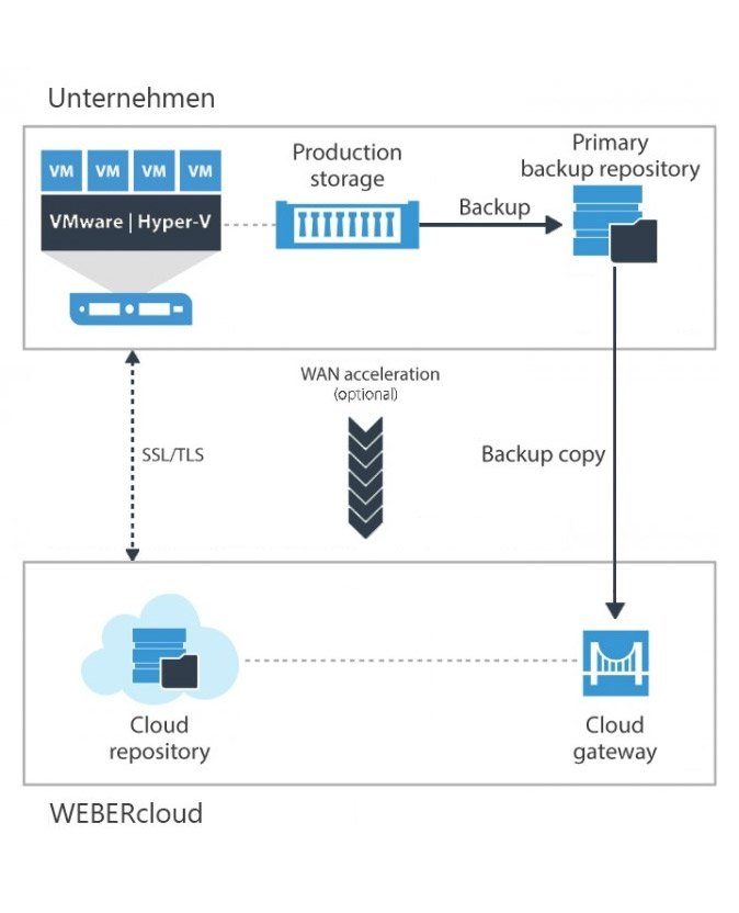 Veeam Backup as a Service